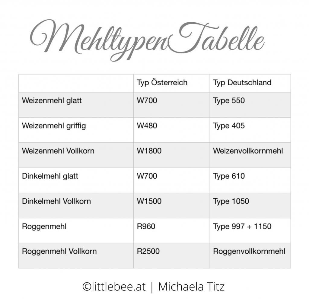 Mehltypen Tabelle Österreich - Deutschland | Mit welchem Mehl bäckt sich Sauerteigbrot am Besten